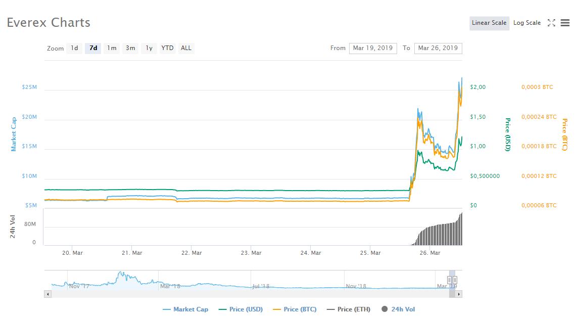 Everex-EVX-token-fiyat-grafigi-coinhaberlerim