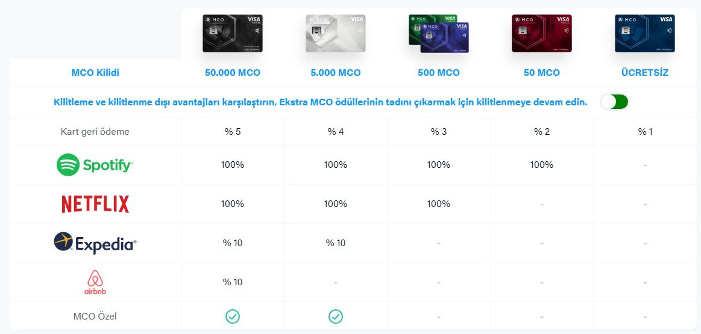 MCO-Visa-Kart-Cesitleri