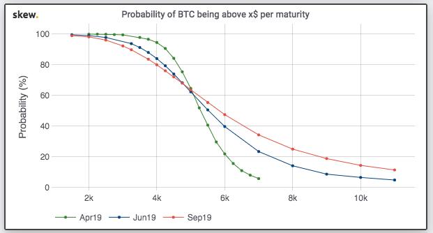 Bitcoin Beklenti Anketi Güncellendi