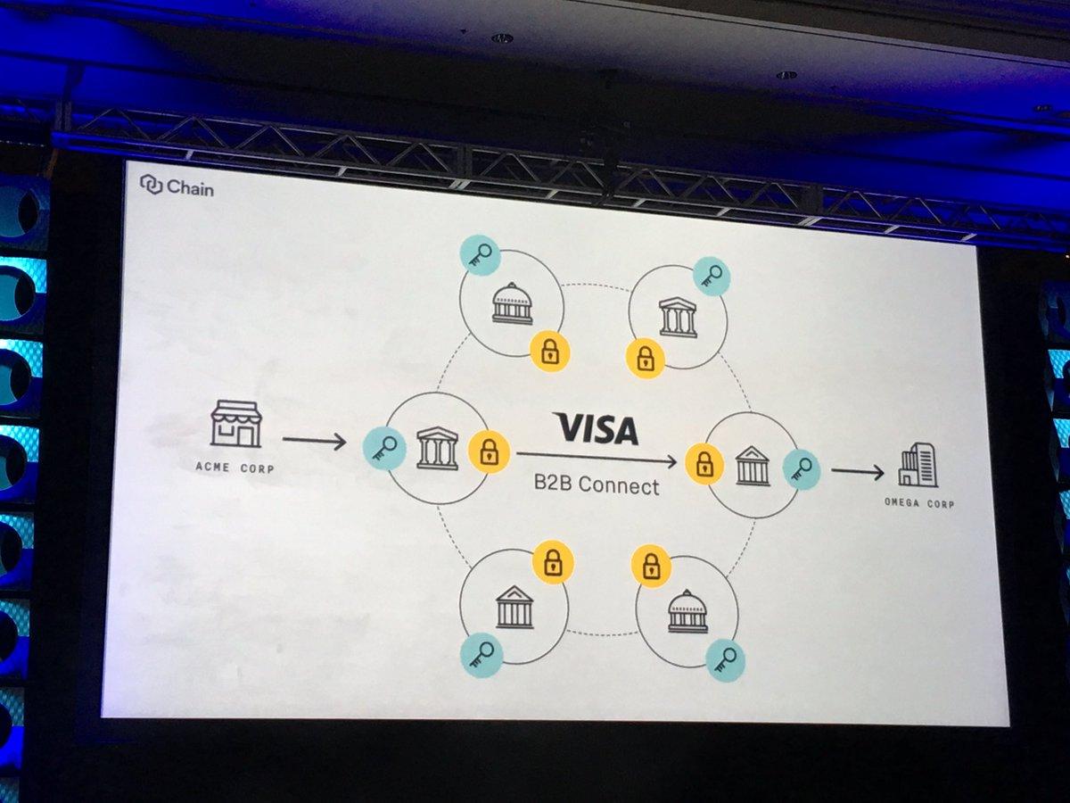 Visa Blockchain Tabanlı Yeni Hizmetini Başlattı